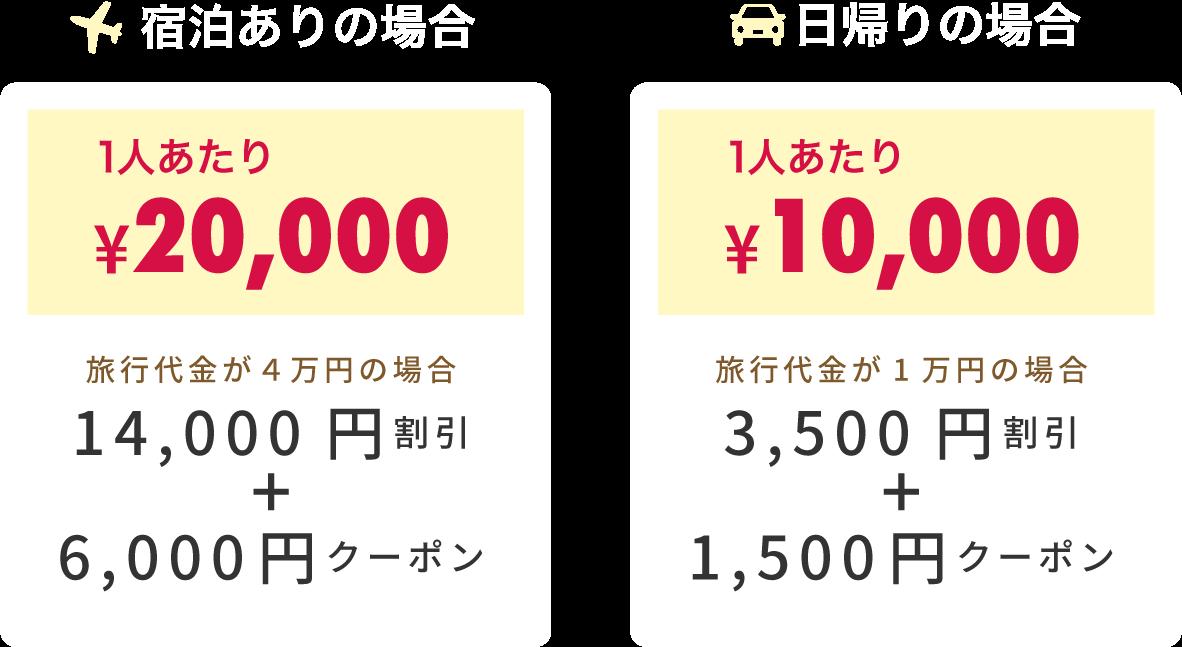 gotoキャンペーンの金額の説明